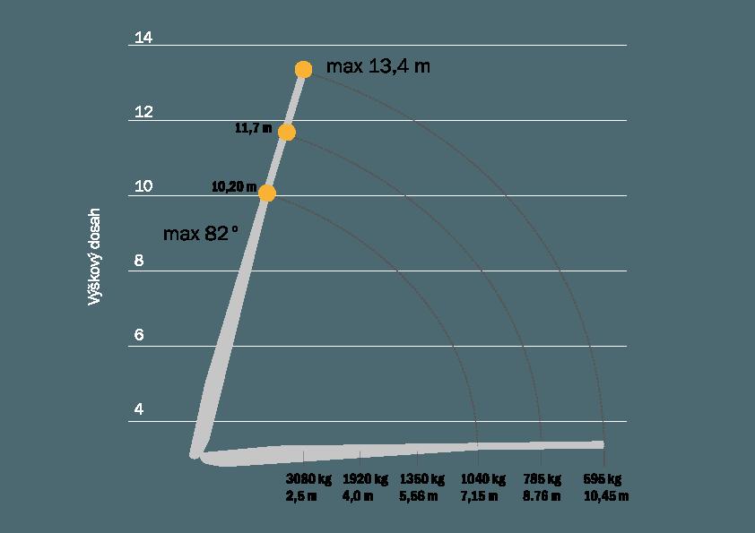 graf Avia