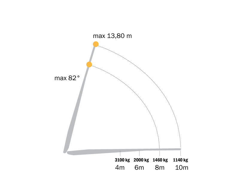 graf M2